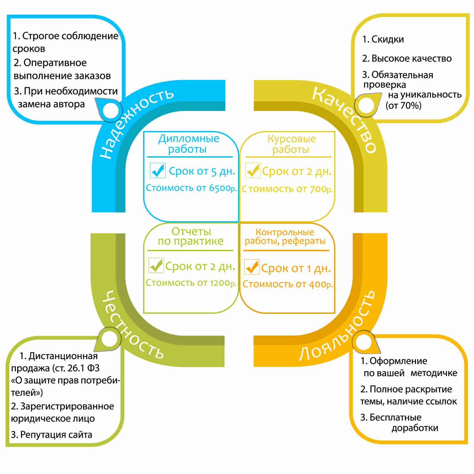 Качественный доклад к дипломной работе или презентация к диплому  презентация к диплому